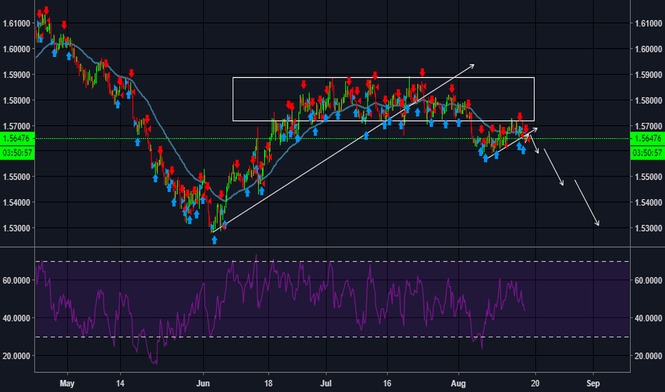 EURAUD: EURAUD short - pullback almost done after channel break