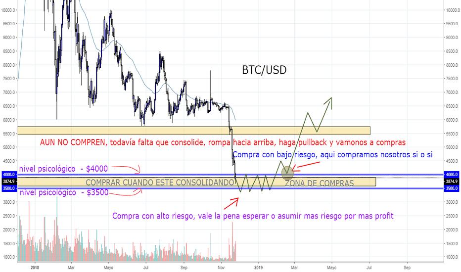 BTCUSD: Bitcoin nesesita tiempo
