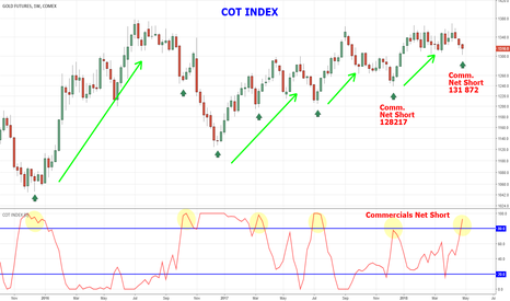 GC1!: GOLD  -  COT INDEX