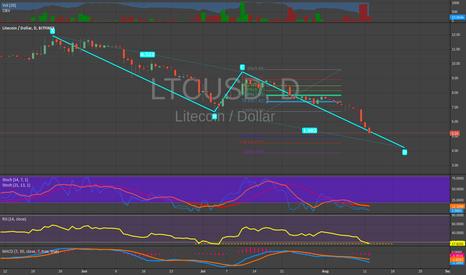LTCUSD: LTC towards ~4.20?