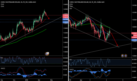 EURAUD: SELL for today