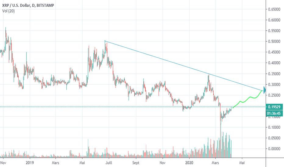 Xrp a usd tradingview