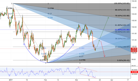 DXY: DXY Path
