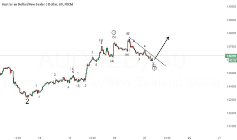 AUDNZD: AUD/NZD - Wave 2 near completion