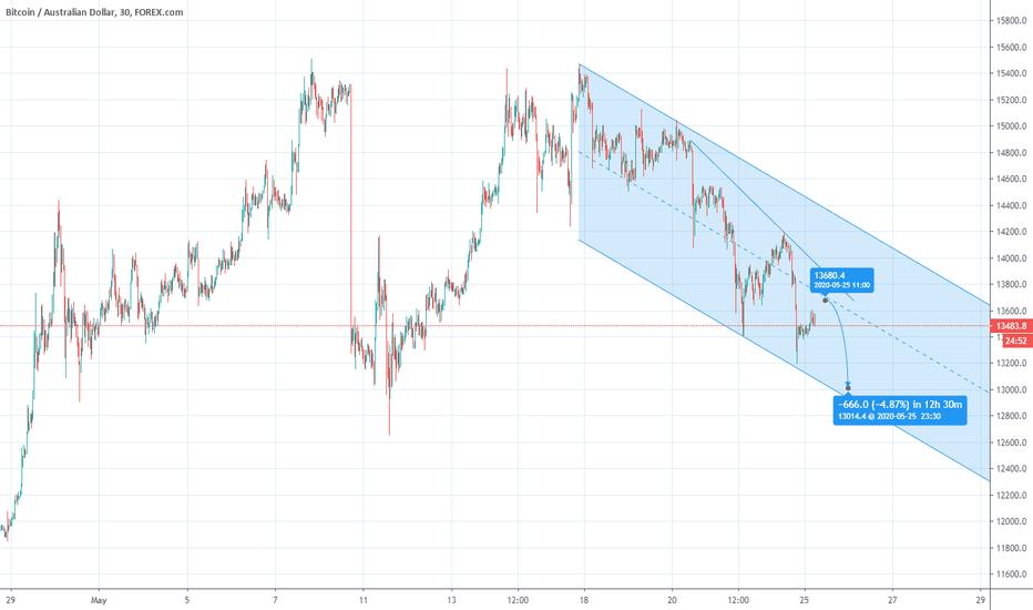 bitcoin diagrama aud square bitcoin trading