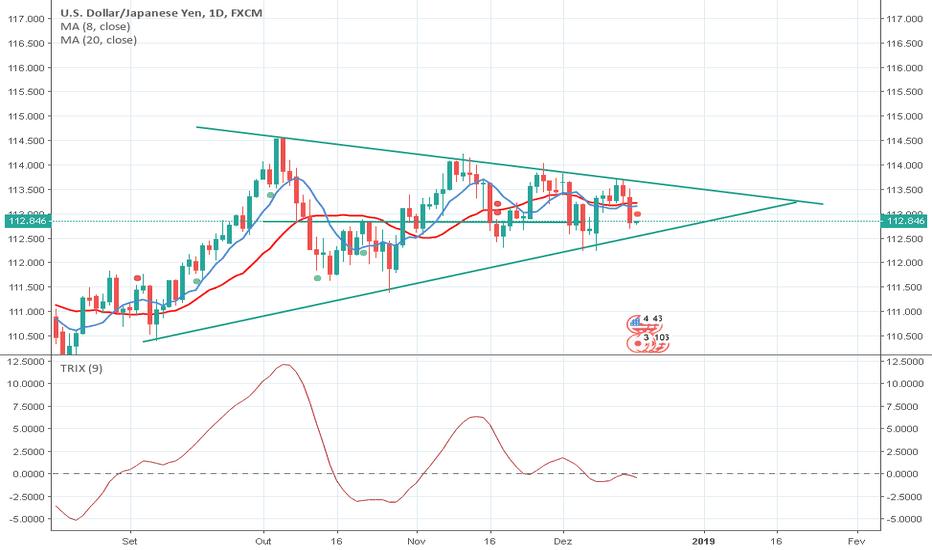 USDJPY: Triângulo Simétrico - USD/JPY (D1)