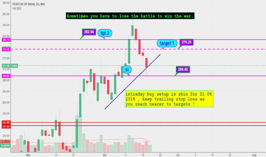 SBIN: sbin intraday setup for 21 06 2018