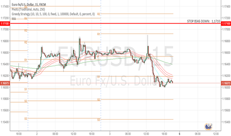 EURUSD: EURUSD: Important Reverse Level
