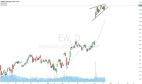 EW: $EW Good long opportunity
