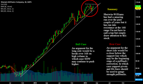 SHW: Poised For A Break Out Or An $AAPL LIke Pullback