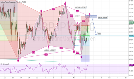 GBPJPY: Bearish Cypher pattern near completion GBP/JPY