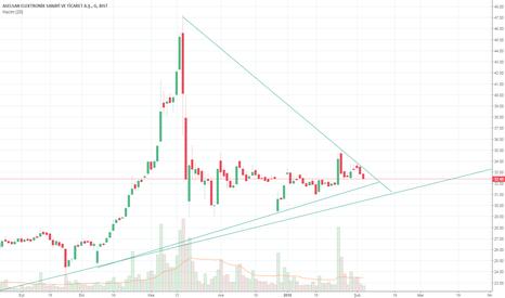 ASELS: aselsan üçgen ?