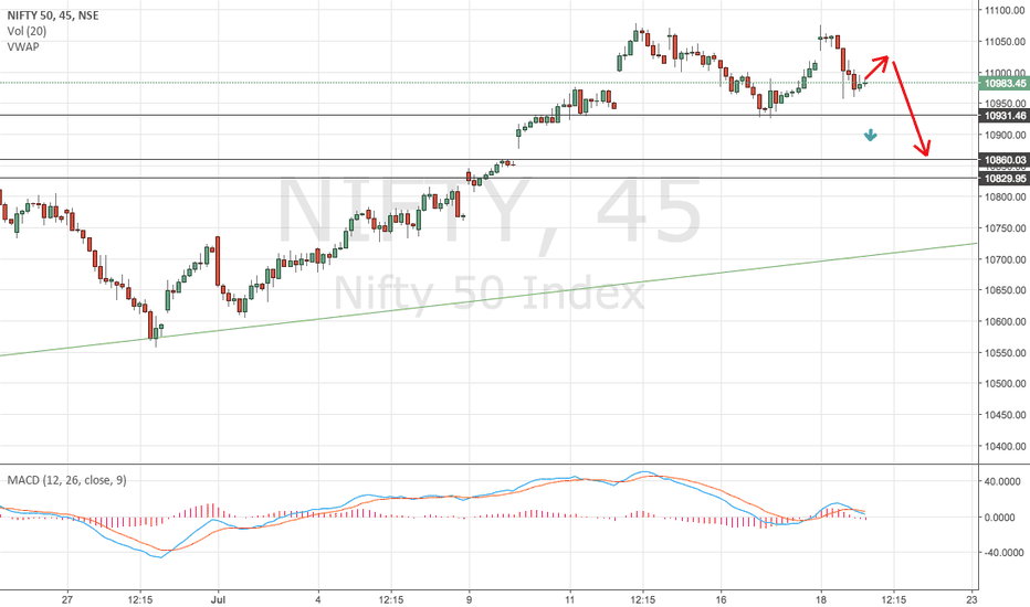 NIFTY: nifty magnet level 10860