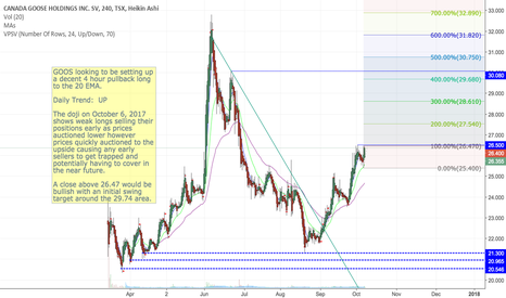 GOOS: GOOS setting up a decent 4H pullback LONG