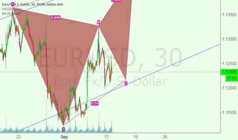 EURUSD: EURUSD Movement