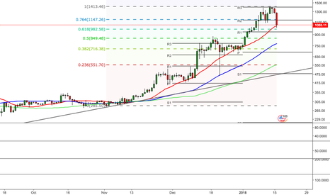ETHUSD: Key levels to watch as Ethereum retraces