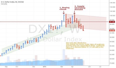 DX1!: Signs of Distribution in the US Dollar Index