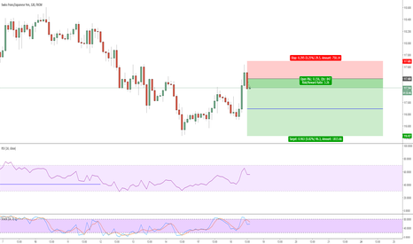 CHFJPY: Short Trend Continuation