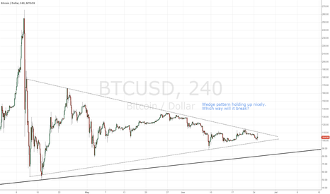 BTCUSD: Bitcoin wedge pattern