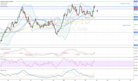 XAUUSD: Gold Sell Opportunity