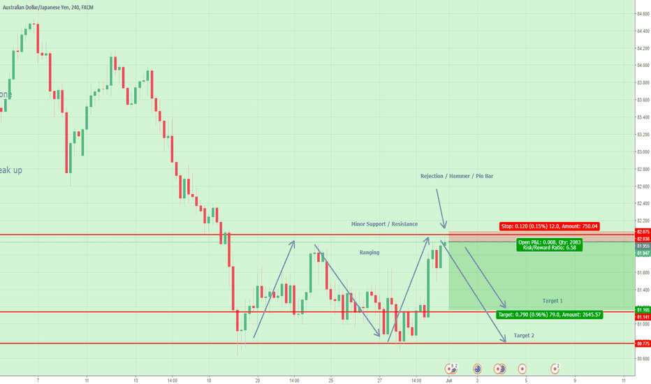 AUDJPY: AUD/JPY Ranging / Rejection / Hammer