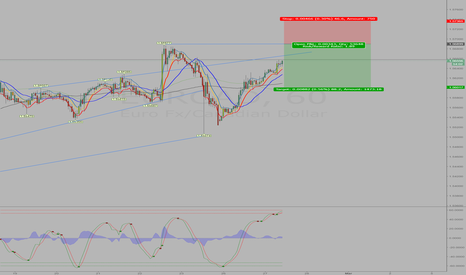 EURCAD: Short on EURCAD overbought on 1hr