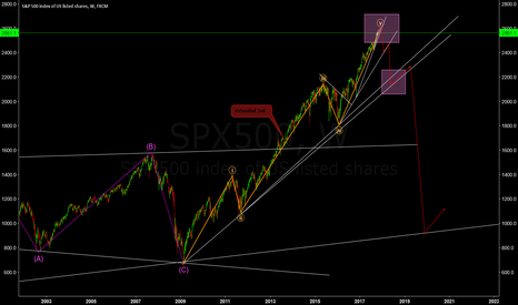 SPX500: S&P500 W Possible Long Term Analysis