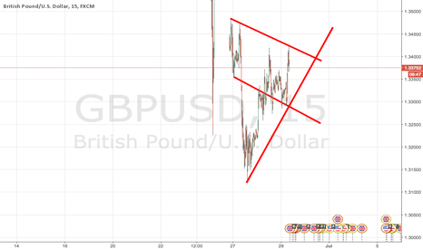 GBPUSD: GPD/USD - Short term short