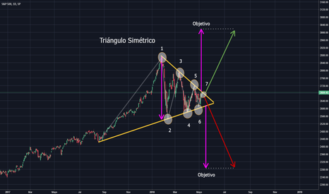 SPX: Actividad 2 - ETF's - Triángulo Simétrico