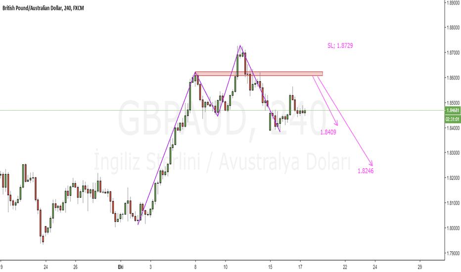 GBPAUD: GBPAUD_H4