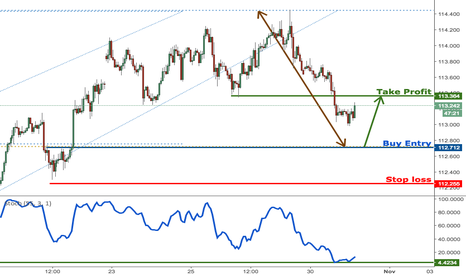USDJPY: USDJPY profit target reached perfectly, prepare to buy