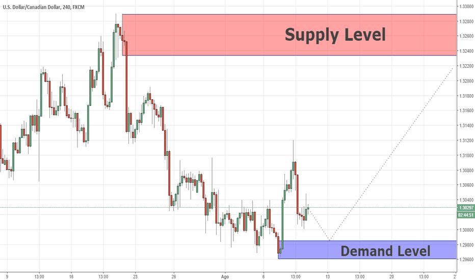 USDCAD: Swing Supply & Demand USDCAD 08/09/18