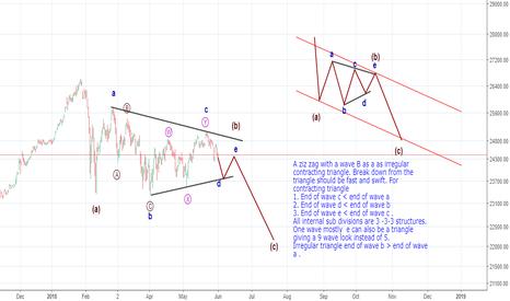 DJI: Dow looking dangerous in June ?
