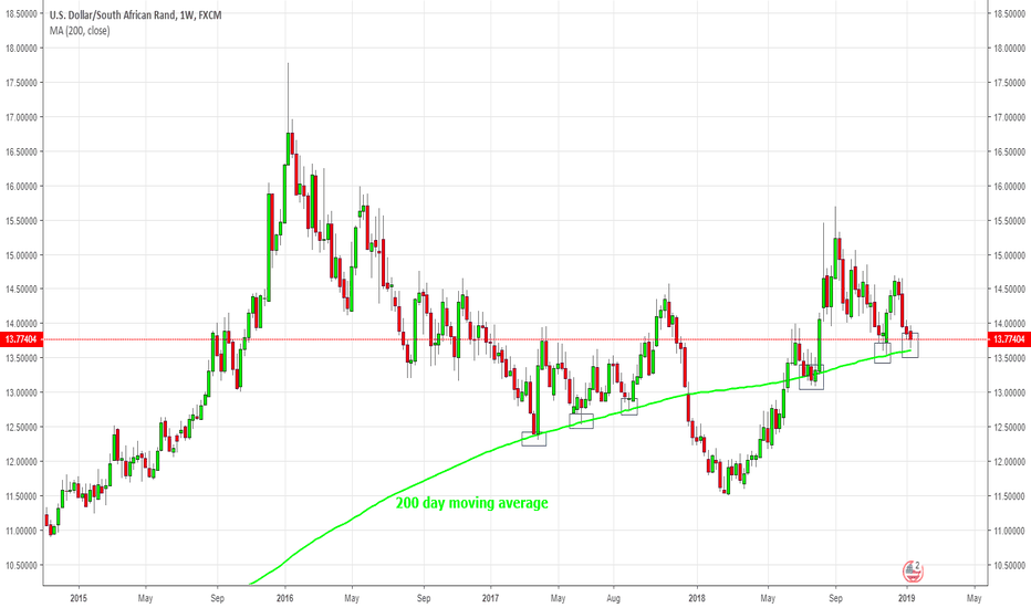 USDZAR: $USDZAR its all about the 200 week moving average