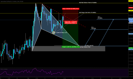 AUDUSD: Short aggressively with a bias of point of validity with 1:2 RR