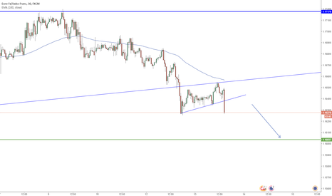 EURCHF: EURCHF Trend Continuation