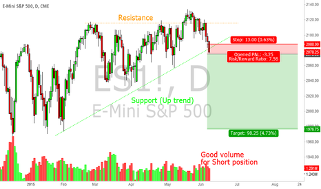 ES1!: E-Mini S&P 500 Short