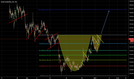 GOLD: Cup and handle pattern