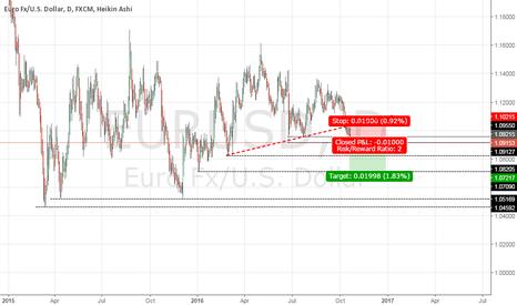 EURUSD: Back to Short
