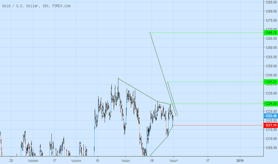 XAUUSD: xau usd long