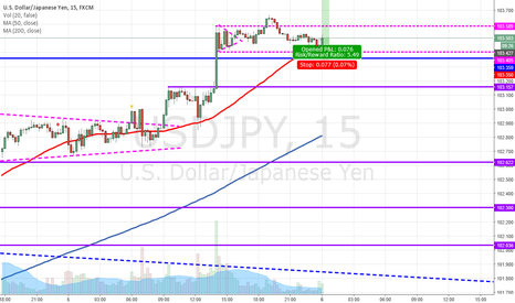 USDJPY: Buy at Support
