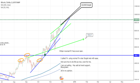 BTCUSD: #BTC new rules every day