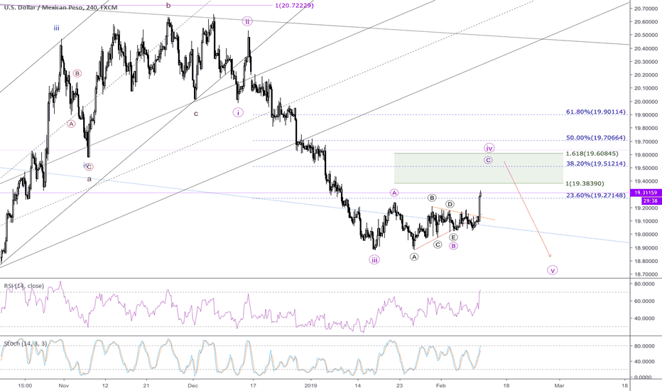 USDMXN: USDMXN - Completing wave 4 and starting then move downwards