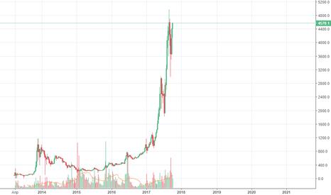 BTCUSD: Альты падают, BTC растет???