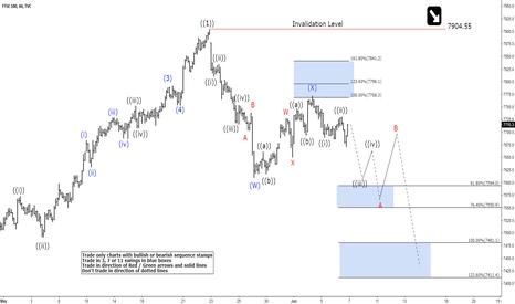 UKX: FTSE Elliott Wave View: Buying Opportunity Soon
