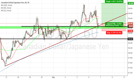 CADJPY: CADJPY 1 HOUR LONG