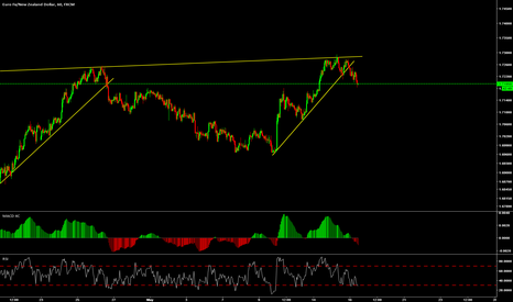 EURNZD: week 16/05 Wait for the completion of the TCP before selling