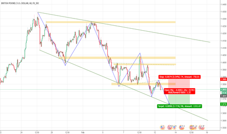 GBPUSD: Opportunity for short