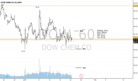 DOW: DOW going to short