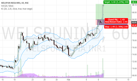 WELSPUNIND: Welspun India Long